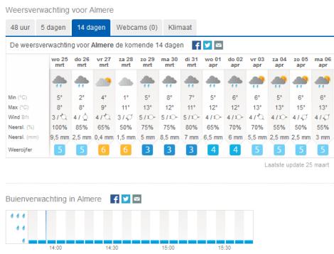 weeronline-regen