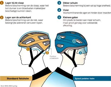 Verschil fietshelm en helm voor speed pedelec